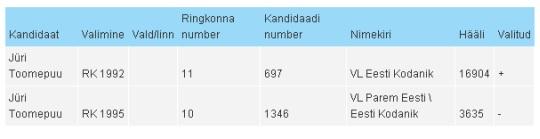 Jüri Toomepuu kandideerimised. 1992. aastal sai ta 16904 häält ja mandaadi parlamenti (Riigikogu) aga 3 aastat hiljem olid 13269 inimest loobunud tema poolt hääletamisest. Tõenäoliselt on 78,49% võrra alanenud toetus üks märkimisväärsemaid.