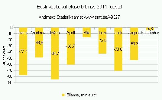 Eesti kaubavahetuse bilanss näitab, et 2011. aasta 9 kuuga on import olnud kokku 458,9 miljonit eurot suurem kui Eesti eksport. Graafik Virgo Kruve