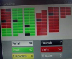 Sven Sesteri umbusalduse hääletus 1. juuni 2017, selle poolt oli 42 ja vastu 52 saadikut.ut.