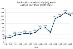 Eesti avaliku sektori välisvõlg 2002.-2015. oli 1453 miljonit eurot.