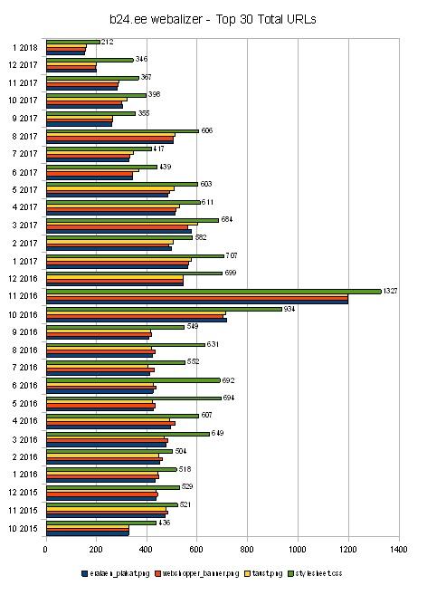 """b24.ee tabelis """"30 Total URLs"""" reklaamifaili laeti keskmiselt 463 korda kuus, tausta 468 ja stiililehte 591 korda kuus."""